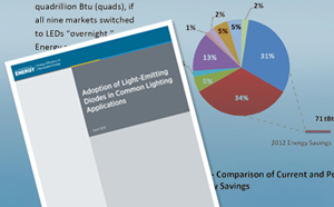 DOE Report Estimates LED Savings in Common Lighting Applications