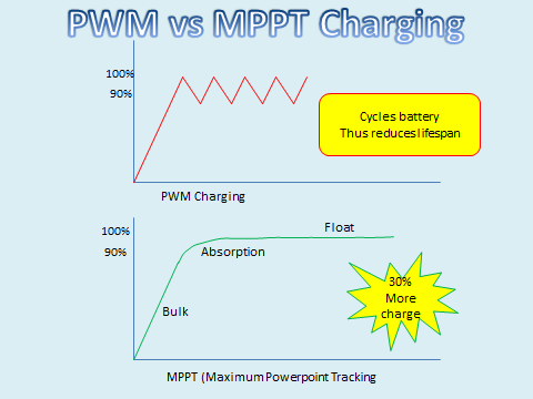 MPPT solar charge controller or PWM?